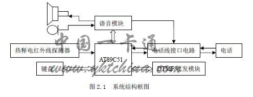 系统硬件电路的设计   系统由热释电红外线探测器,报警主机,拨号电路