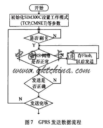 基于arm gprs的ic卡自动售货机的设计与应用