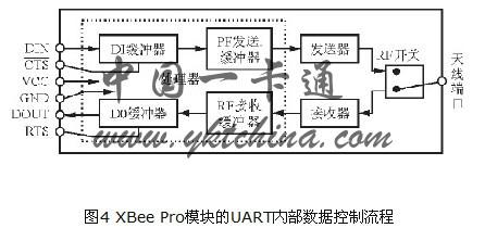 rs232接口电路板的引脚可连接到vcc,gnd,dout和din引脚.