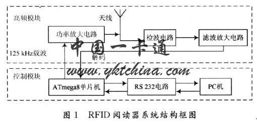 125K非接触ID卡读卡器设计-中国一卡通